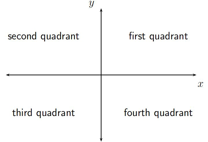 Quadrants of the Cartesian plane